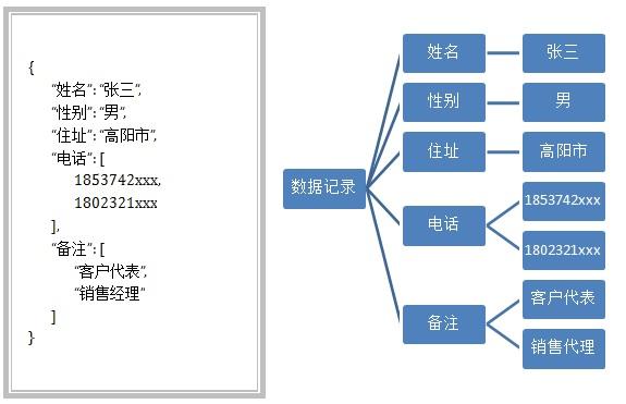 嵌套式数据结构